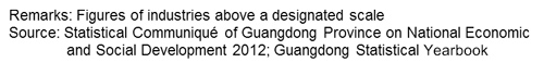 Guangdong's industrial value-added