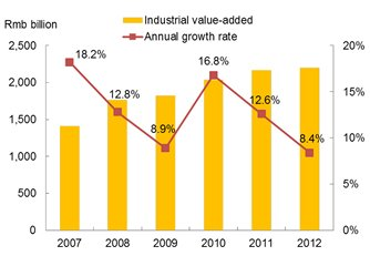 Chart: Guangdong's industrial value-added