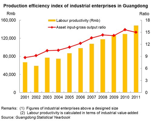 Chart: Production efficiency index of industrial enterprises in Guangdong