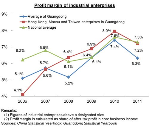 Chart: Profit margin of industrial enterprises