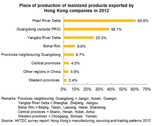 Chart: Place of production of mainland products exported by Hong Kong companies in 2012