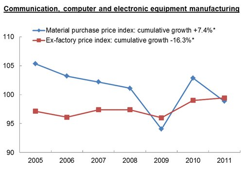 Chart: Communication, computer and electronic equipment manufacturing