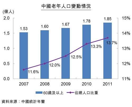 圖:中國老年人口變動情況