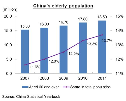 Chart: China's elderly population