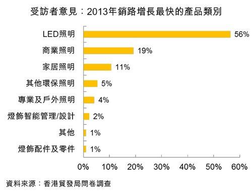 圖:受訪者意見:2013年銷路增長最快的產品類別