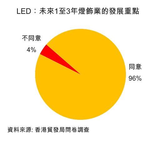 圖:LED:未來1至3年燈飾業的發展重點