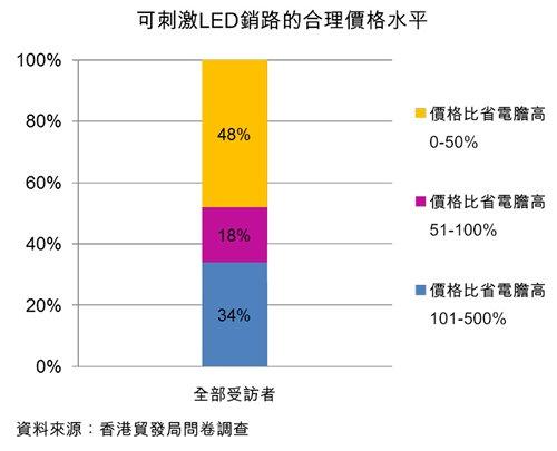 圖:可刺激LED銷路的合理價格水平