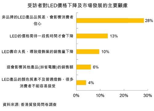 圖:受訪者對LED價格下降及市場發展的主要顧慮