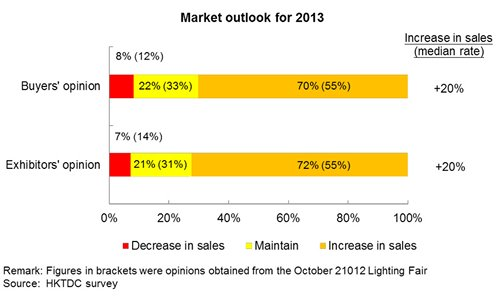 Chart: Market outlook for 2013