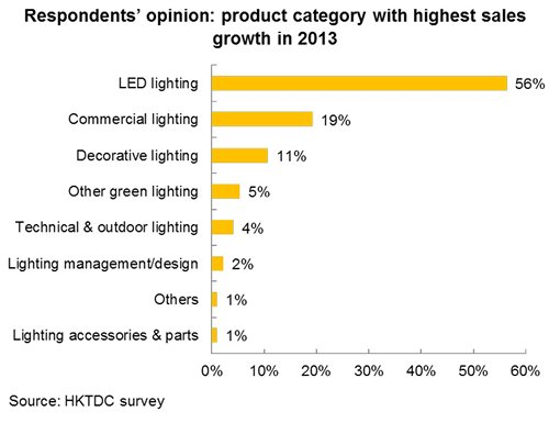 Chart: Respondents' opinion: product category with highest sales growth in 2013