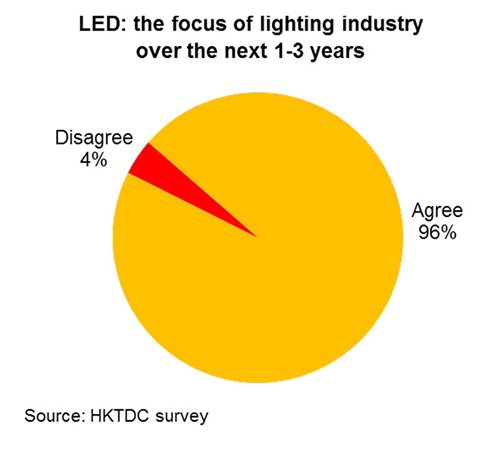 Chart: LED: the focus of lighting industry over the next 1-3 years