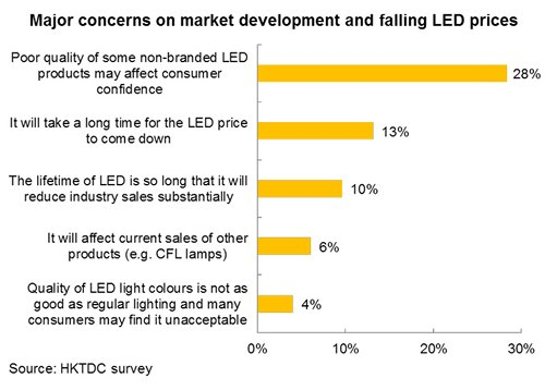 Chart: Major concerns on market development and falling LED prices
