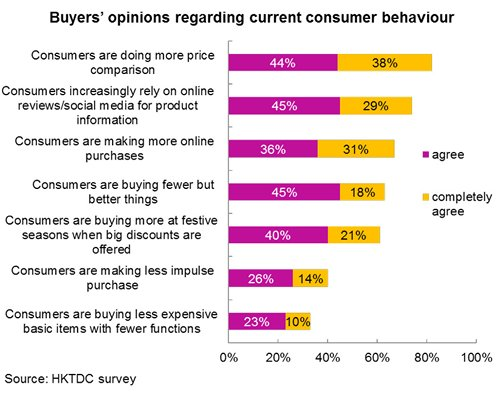Chart: Buyers' opinions regarding current consumer behaviour