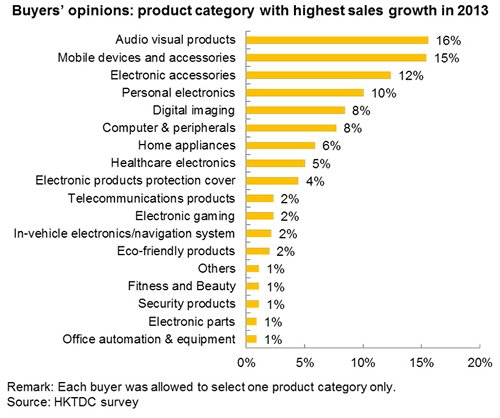 Chart: Buyers' opinions: product category with highest sales growth in 2013