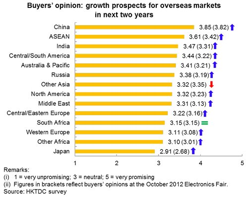 Chart: Buyers' opinion: growth prospects for overseas markets in next two years