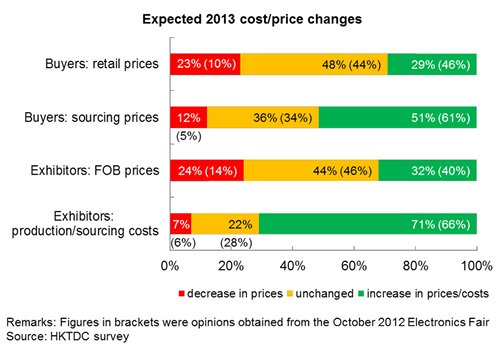 Chart: Expected 2013 cost/price changes