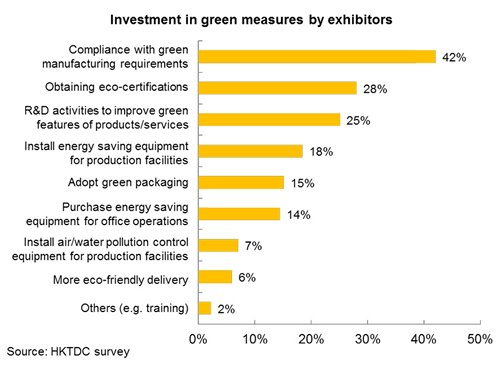 Chart: Investment in green measures by exhibitors
