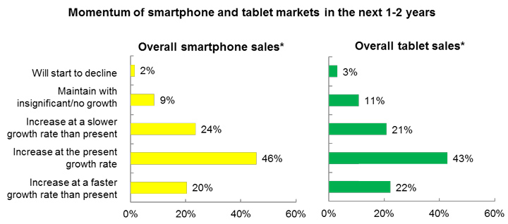 Chart: Momentum of smartphone and tablet markets in the next 1-2 years