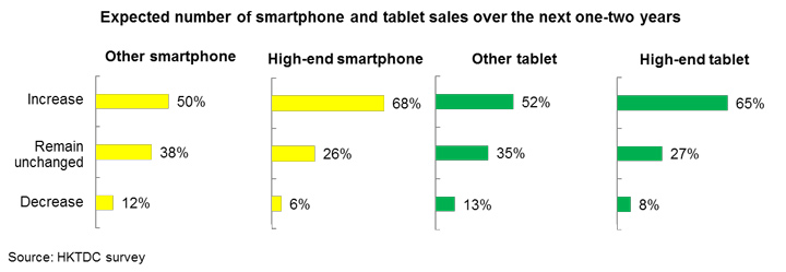 Chart: Expected number of smartphone and tablet sales over the next one-two years