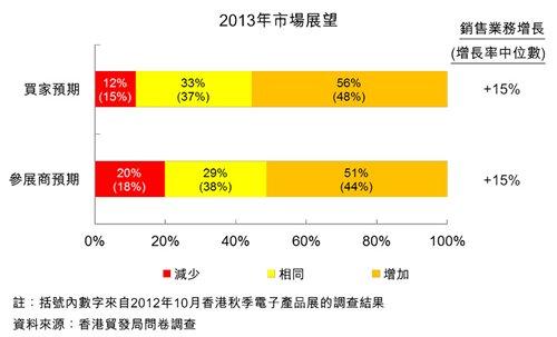 圖:2013年市場展望