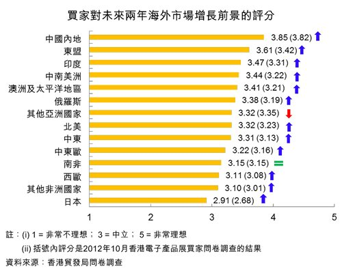 图:买家对未来两年海外市场增长前景的评分