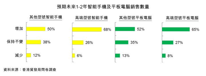 圖:預期未來1-2年智能手機及平板電腦銷售數量