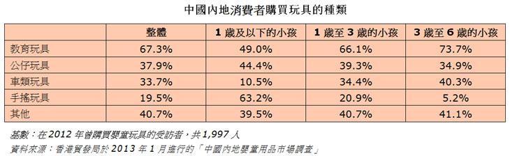 表:中國內地消費者購買玩具的種類