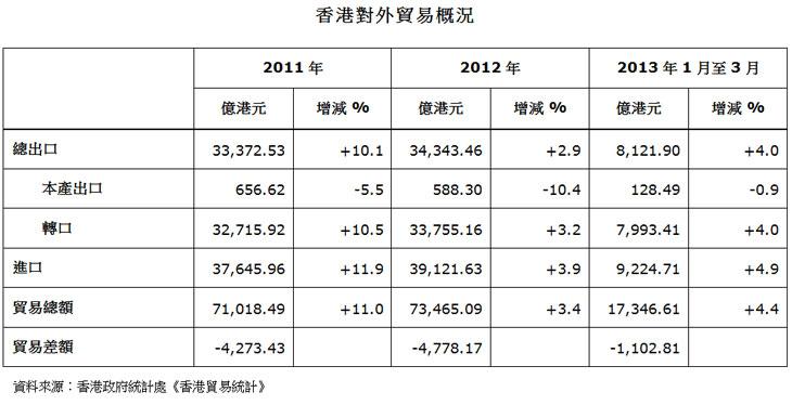 表:香港对外贸易概况