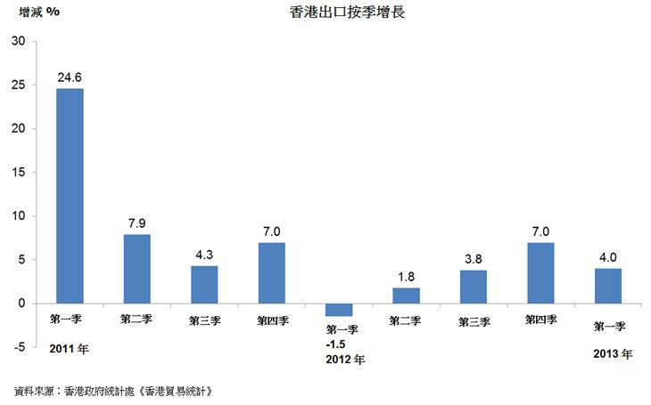 图:香港出口按季增长