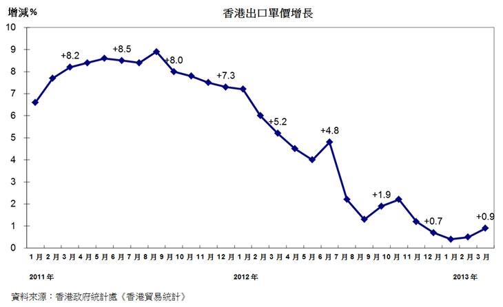 图:香港出口单价增长