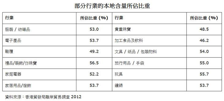 表:部分行业的本地含量所占比重