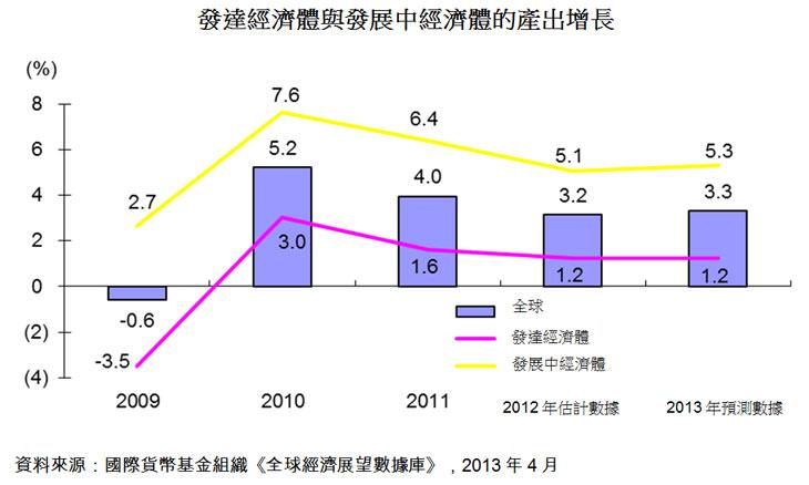 图:发达经济体与发展中经济体的产出增长