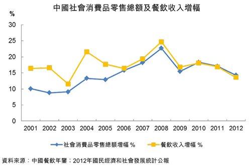 图:中国社会消费品零售总额及餐饮收入增幅