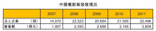 表:中国餐饮业发展情况
