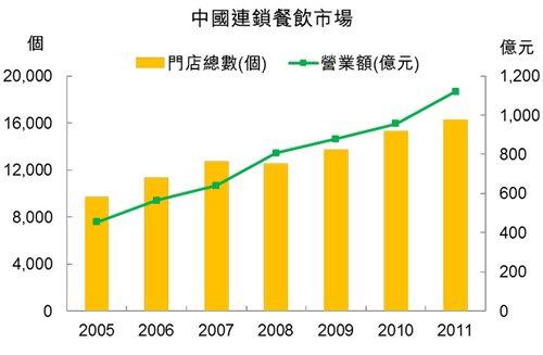 图:中国连锁餐饮市场