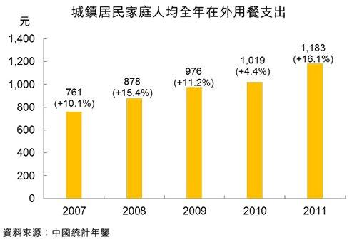 图:城镇居民家庭人均全年在外用餐支出