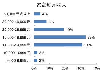 图:家庭每月收入