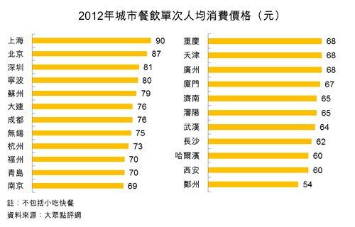 图:2012年城市餐饮单次人均消费价格(元)