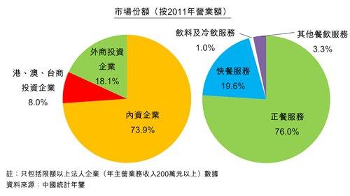 图:中国餐饮业发展情况