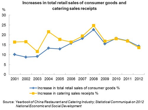 Chart: Increases in total retail sales of consumer goods and catering sales receipts