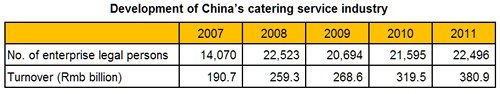 Table: Development of China's catering service industry