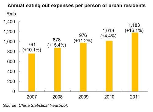 Chart: Annual eating out expenses per person of urban residents