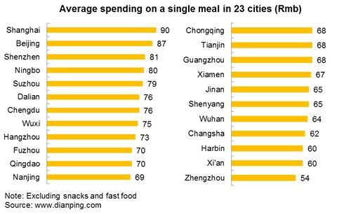 Chart: Average spending on a single meal in 23 cities (Rmb)