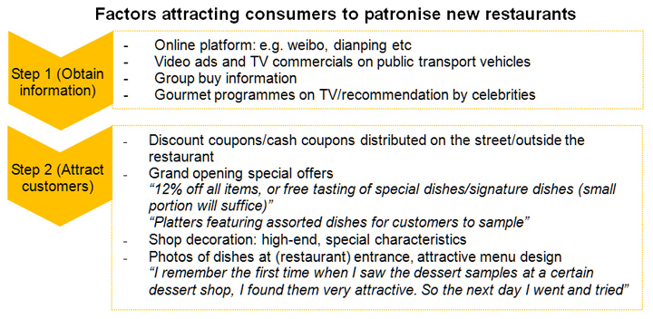 Table: Factors attracting consumers to patronise new restaurants