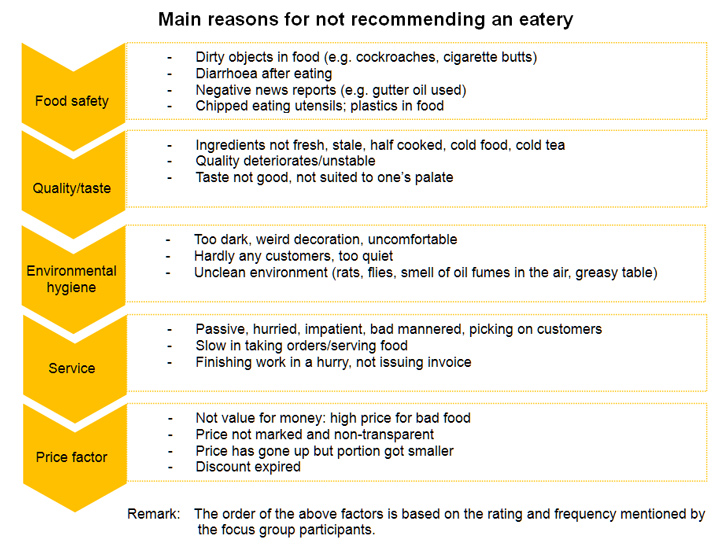 Table: Main reasons for not recommending an eatery