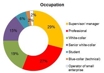Chart: Occupation