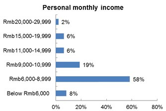 Chart: Personal monthly income
