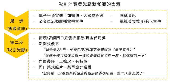 表:吸引消费者光顾新餐厅的因素