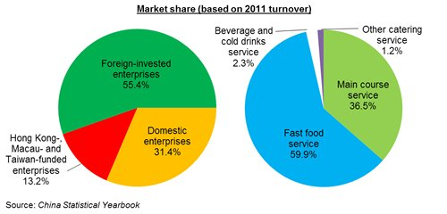 Chart: China's chain-operated catering service market