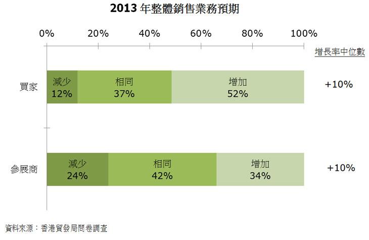 圖:2013年整體銷售業務預期